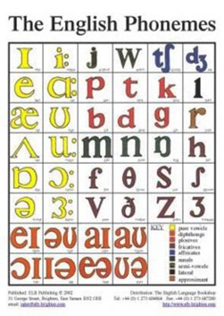 The English phonemes by